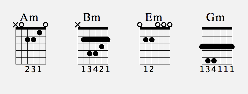 B Bar Chord Image Collections Chord Guitar Finger Position