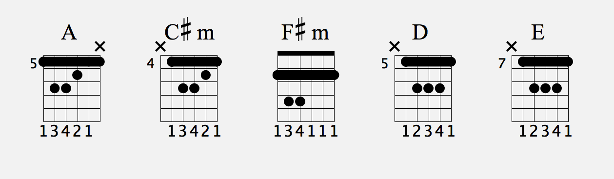 Chord Scales  Essential System for Guitar