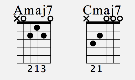 7th Chord Construction Major7 Minor7 And Dominant 7