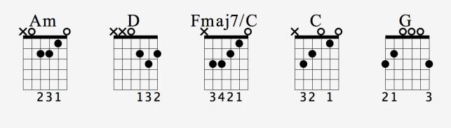 Hey hey my my guitar chords