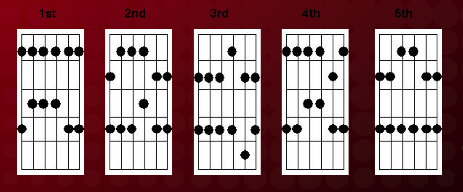 Using Double Stops With The Pentatonic Scales Great Exercise
