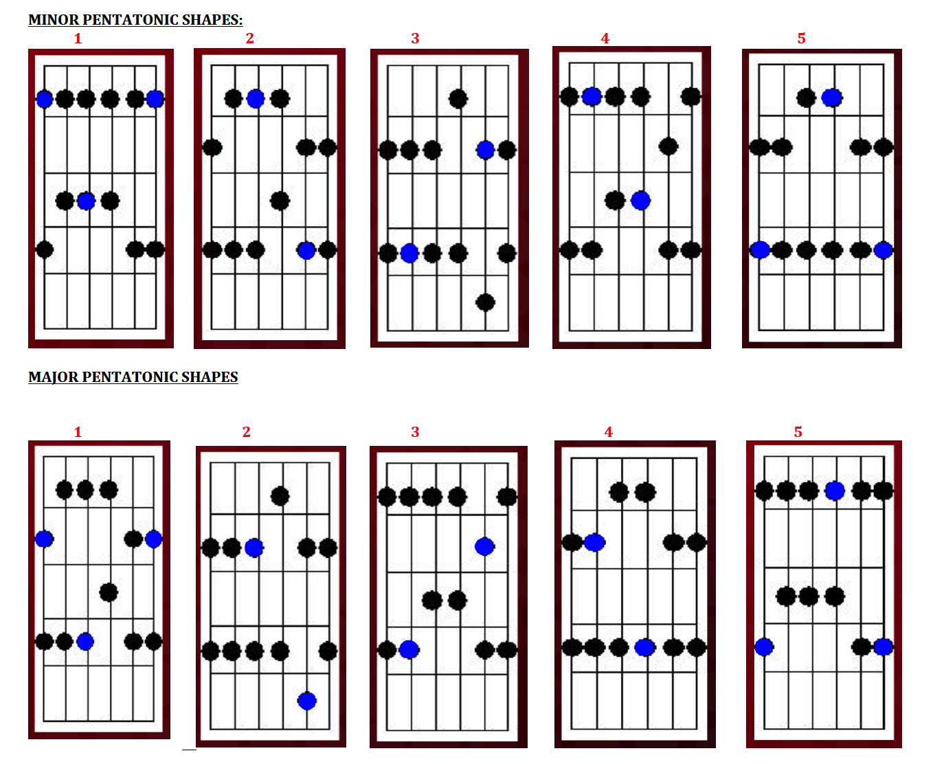 Pentatonic Guitar Scales : do you play pentatonic scales on the chords or the key ultimate guitar ~ Hamham.info Haus und Dekorationen