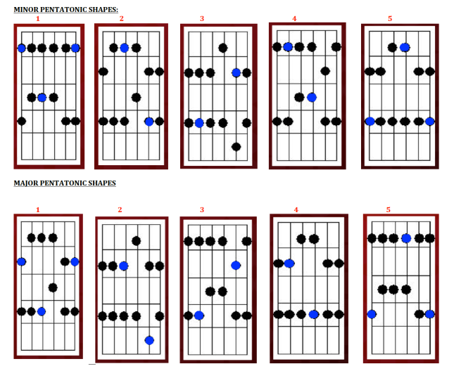 MINOR AND MAJOR PENTATONIC SHAPES