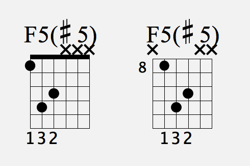 AUGMENTED POWER CHORDS